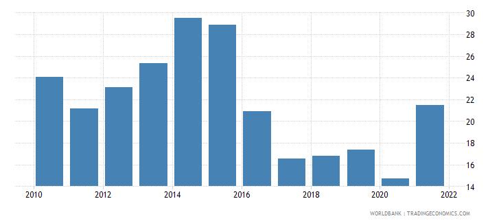 libya bank credit to bank deposits percent wb data