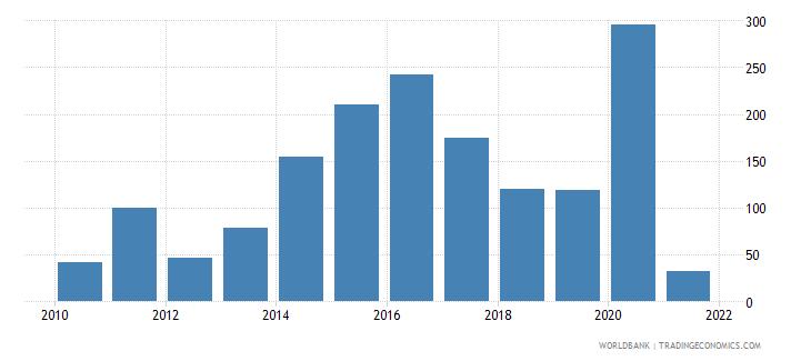 libya bank deposits to gdp percent wb data