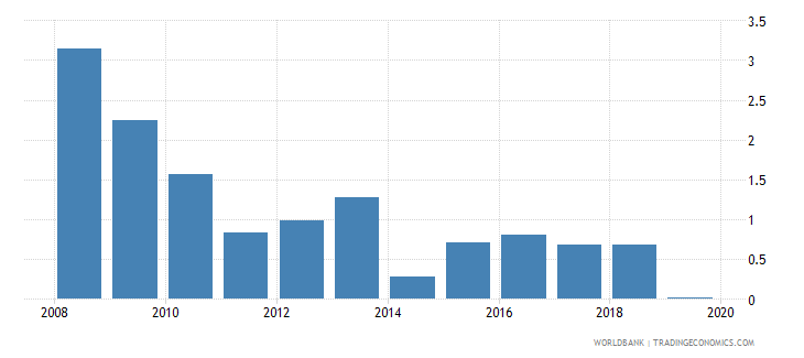 libya bank net interest margin percent wb data