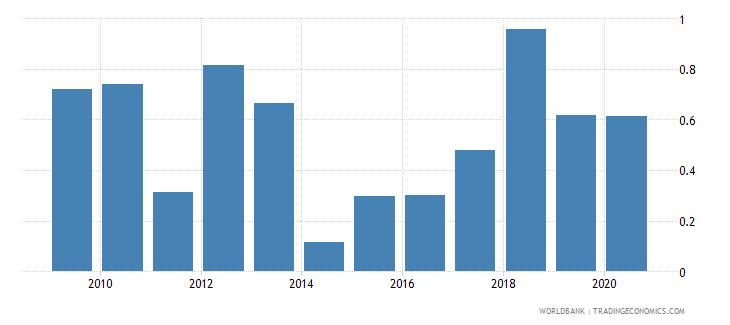 libya bank return on assets percent after tax wb data