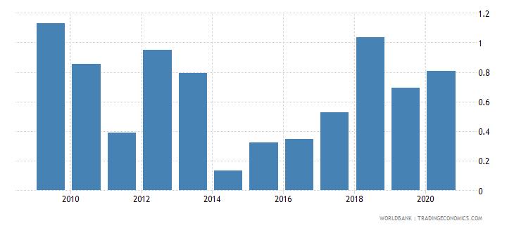 libya bank return on assets percent before tax wb data