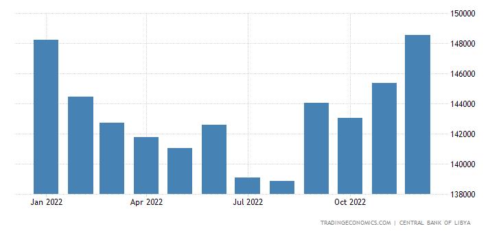 Libya Banks Balance Sheet