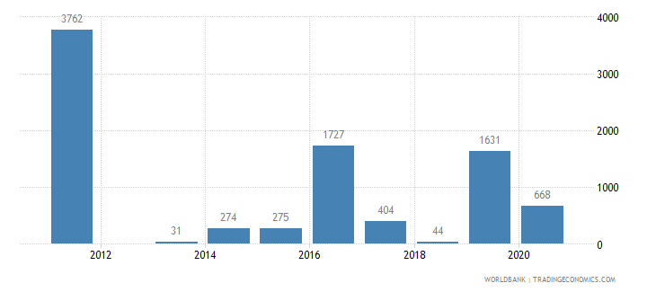 libya battle related deaths number of people wb data