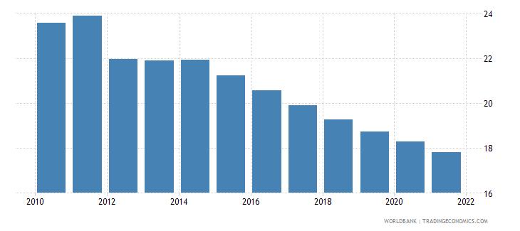 libya birth rate crude per 1 000 people wb data