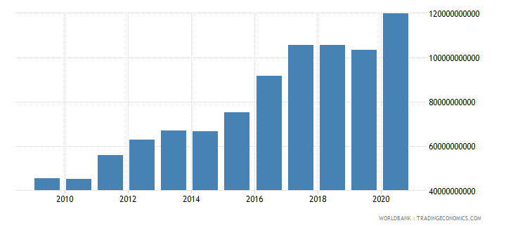 libya broad money current lcu wb data