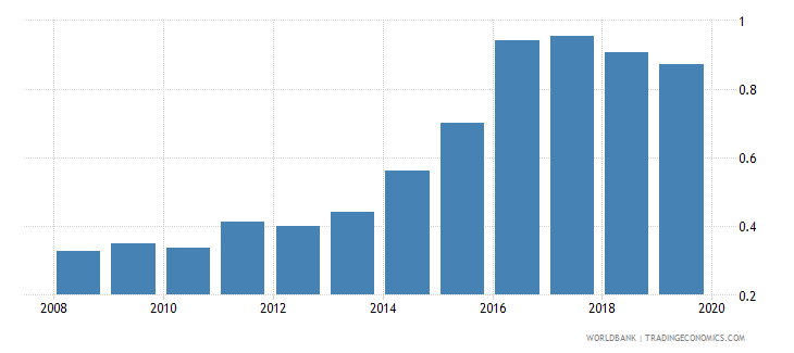 libya broad money to total reserves ratio wb data