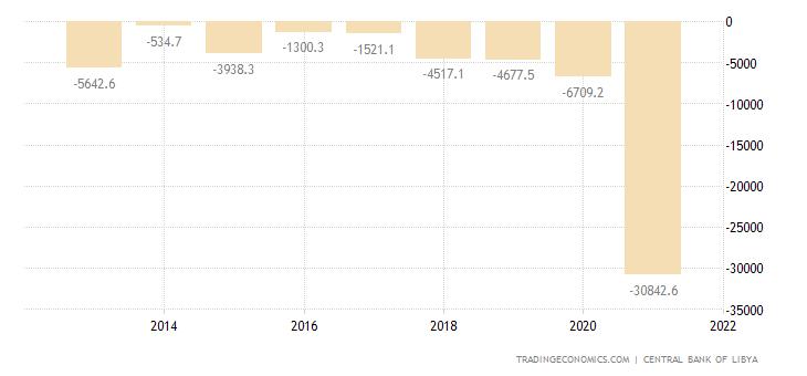 Libya Capital Flows