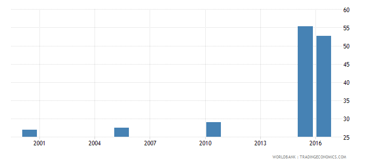 libya cause of death by injury ages 15 34 female percent relevant age wb data