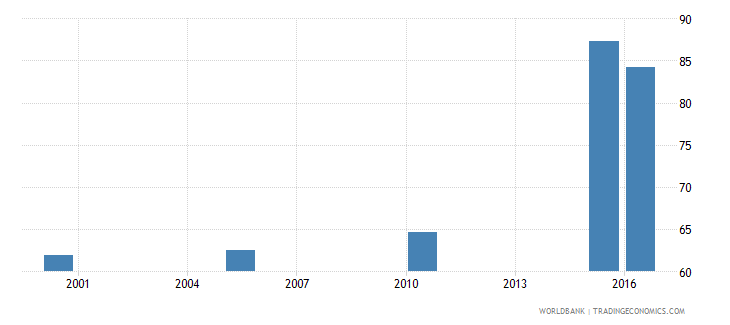libya cause of death by injury ages 15 34 male percent relevant age wb data