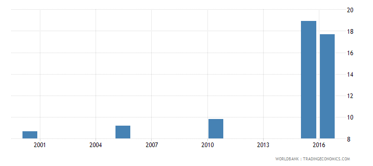 libya cause of death by injury ages 35 59 female percent relevant age wb data