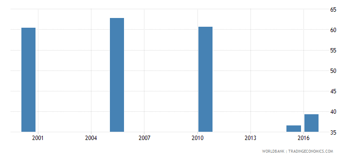 libya cause of death by non communicable diseases ages 15 34 female percent relevant age wb data
