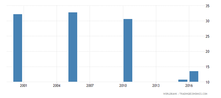 libya cause of death by non communicable diseases ages 15 34 male percent relevant age wb data