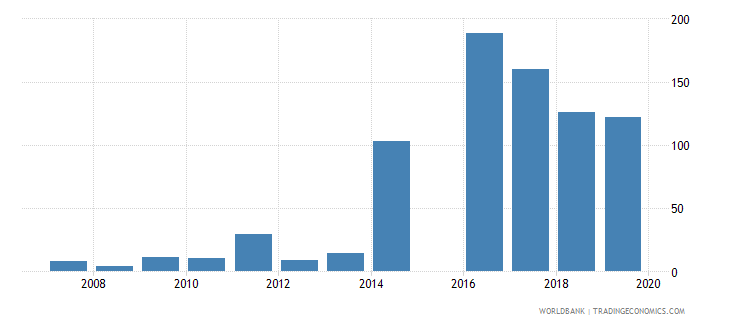libya central bank assets to gdp percent wb data
