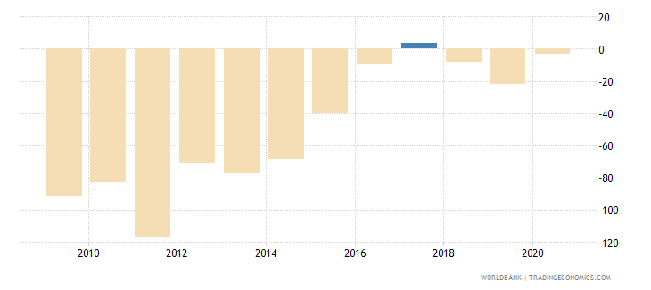 libya claims on central government etc percent gdp wb data