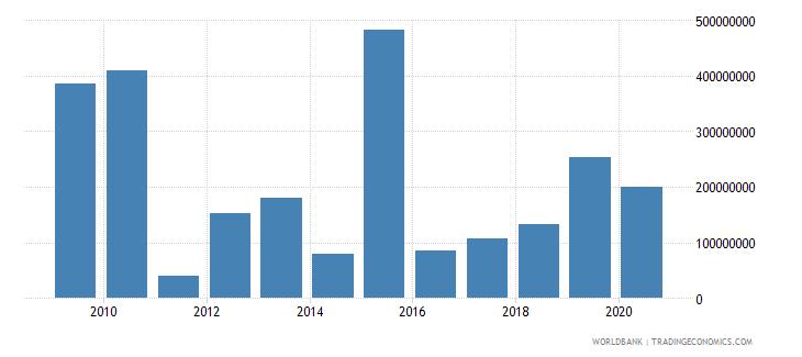 libya commercial service exports us dollar wb data