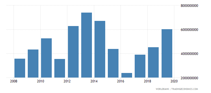 libya commercial service imports us dollar wb data