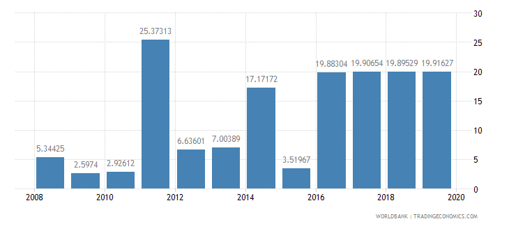 libya communications computer etc percent of service exports bop wb data