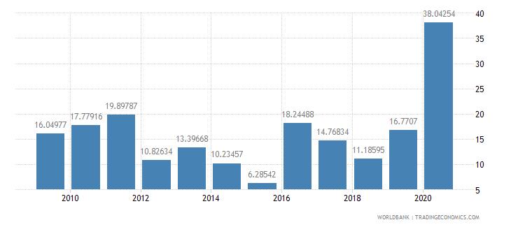 libya communications computer etc percent of service imports bop wb data