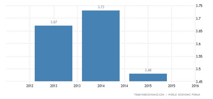 Libya Competitiveness Index