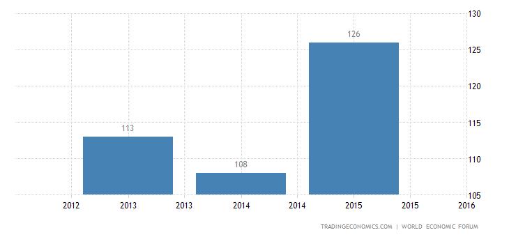 Libya Competitiveness Rank