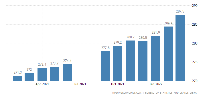 Libya Consumer Price Index Cpi