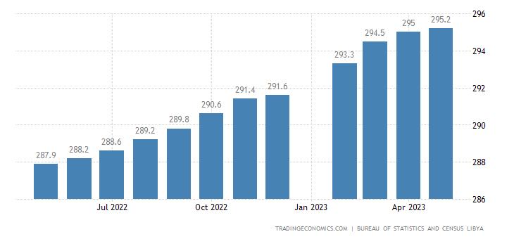 Libya Consumer Price Index Cpi