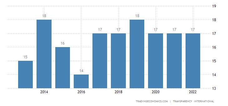 Libya Corruption Index