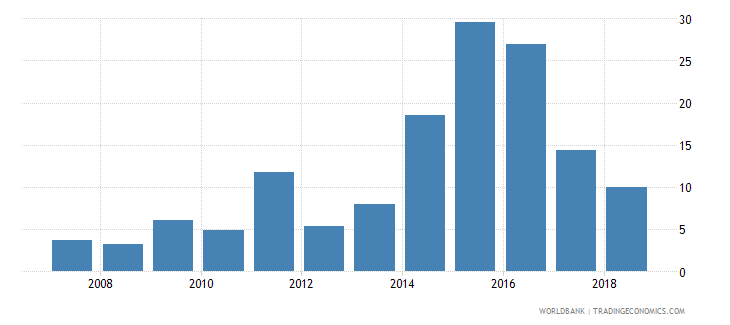 libya credit to government and state owned enterprises to gdp percent wb data