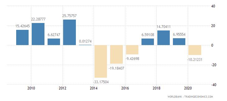 libya current account balance percent of gdp wb data