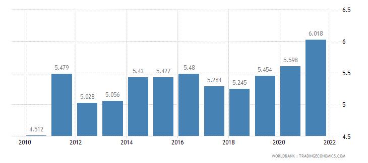 libya death rate crude per 1 000 people wb data