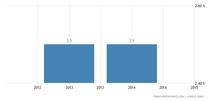 Deposit Interest Rate in Libya
