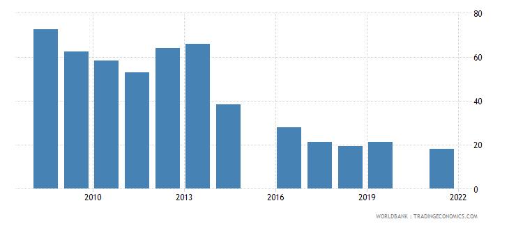 libya deposit money bank assets to deposit money bank assets and central bank assets percent wb data