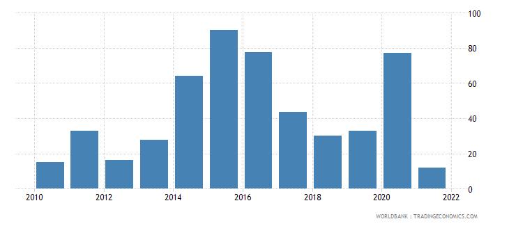 libya deposit money banks assets to gdp percent wb data