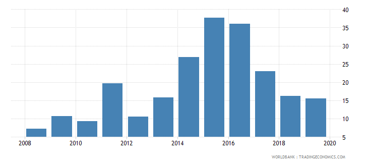 libya domestic credit to private sector percent of gdp gfd wb data