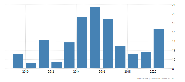 libya domestic credit to private sector percent of gdp wb data