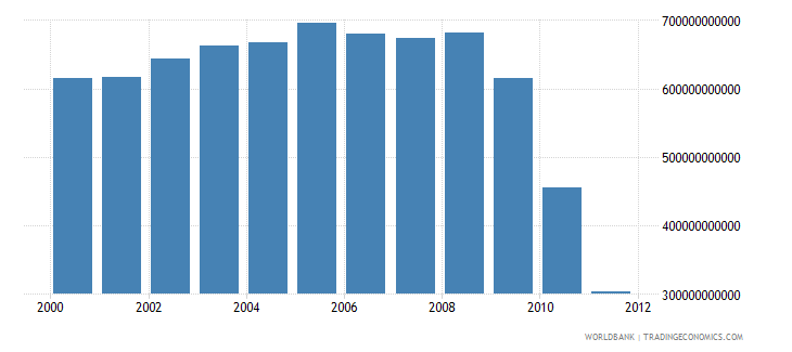 libya electricity production kwh wb data
