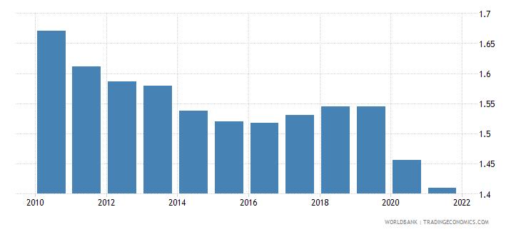 libya employers female percent of employment wb data