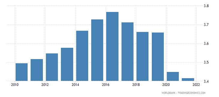libya employers male percent of employment wb data