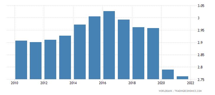 libya employers total percent of employment wb data