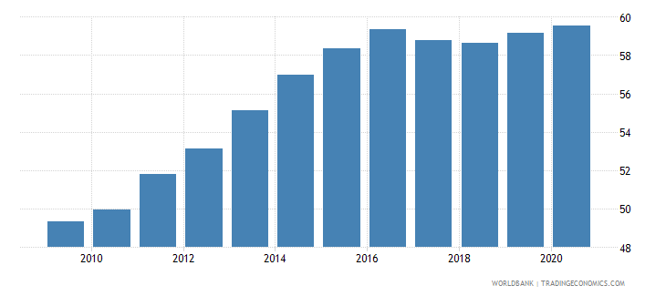 libya employment in services percent of total employment wb data