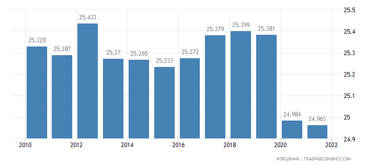 libya employment to population ratio 15 plus  female percent wb data