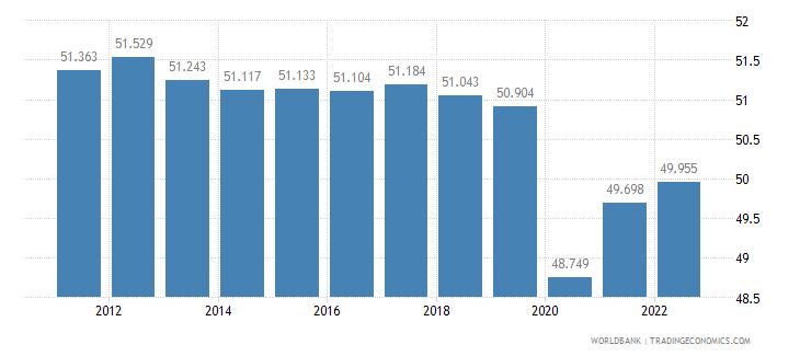 libya employment to population ratio 15 plus  male percent wb data