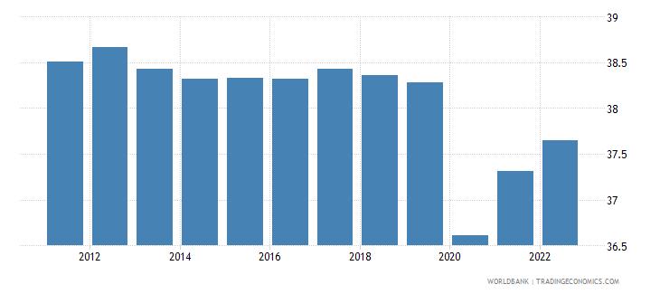libya employment to population ratio 15 plus  total percent wb data