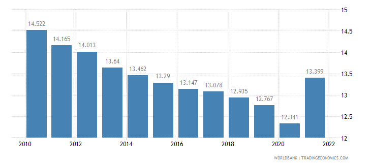 libya employment to population ratio ages 15 24 male percent wb data
