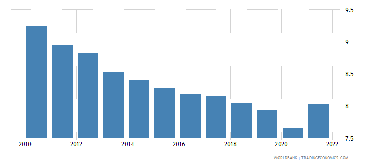 libya employment to population ratio ages 15 24 total percent wb data