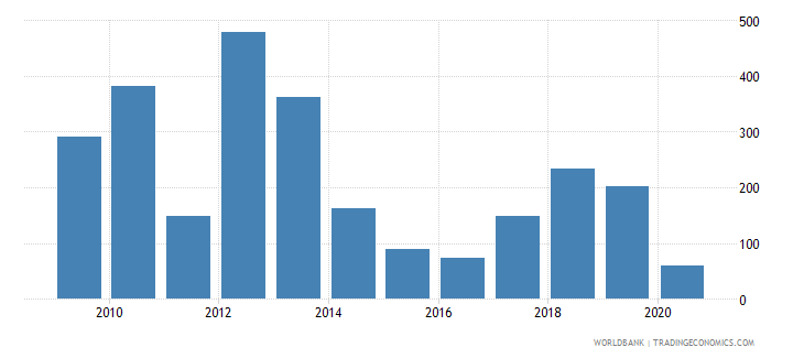 libya export value index 2000  100 wb data