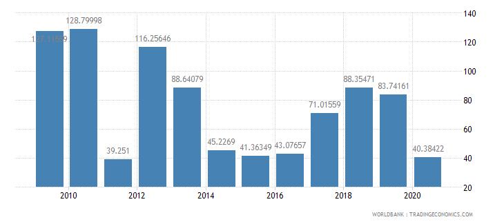 libya export volume index 2000  100 wb data