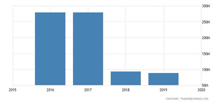 libya exports canada