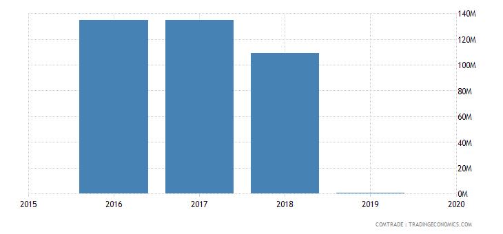 libya exports indonesia
