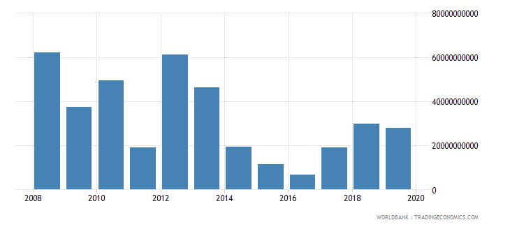 libya exports of goods and services bop us dollar wb data